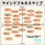 マインドフルネスマップ